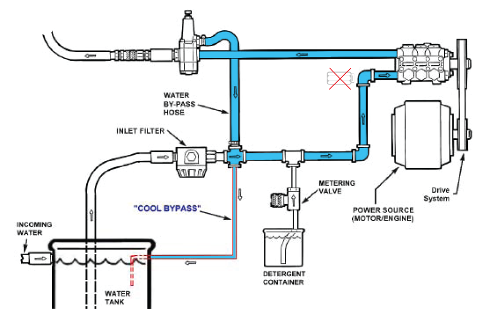 old hot water pressure washer wiring diagrams cool bypass system cool down    water    cool    pressure     cool bypass system cool down    water    cool    pressure